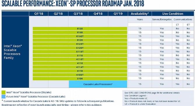 Intel - nadchodzą kolejne procesory dla desktopów i laptopów [6]