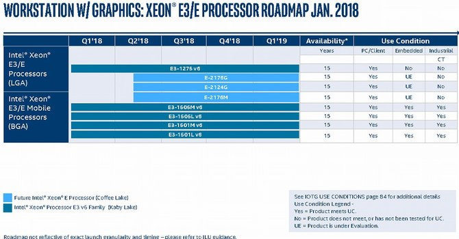 Intel - nadchodzą kolejne procesory dla desktopów i laptopów [8]