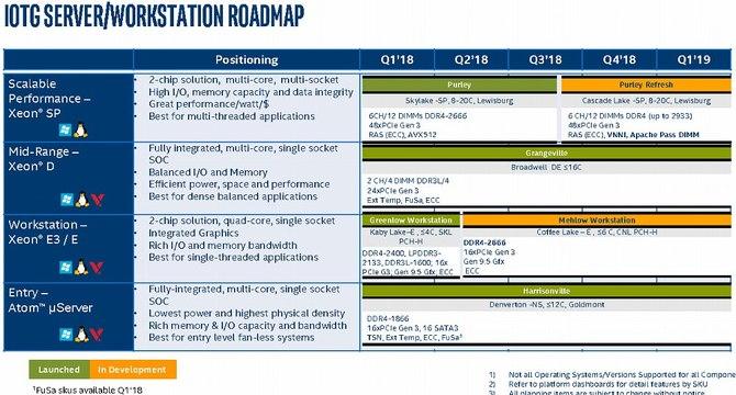 Intel - nadchodzą kolejne procesory dla desktopów i laptopów [9]