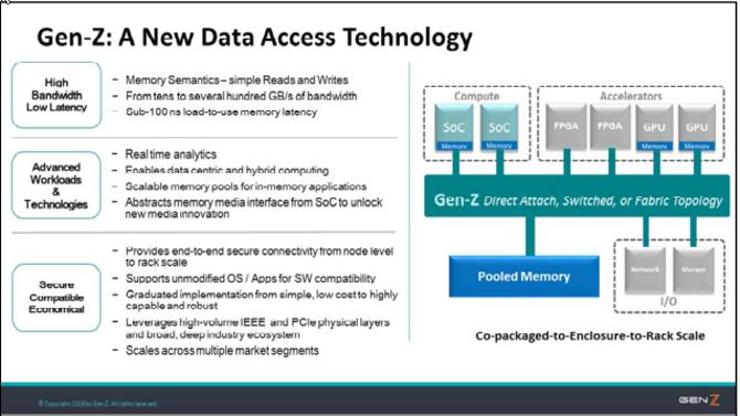 Gen-Z -następca PCI-Express otrzymał specyfikację wersji 1.0 [2]