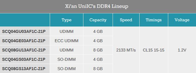 Xi'an UniIC Semiconductors rozpoczyna sprzedaż pamięci DDR4 [2]