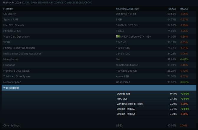 Gogle VR Oculus Rift są trochę popularniejsze od HTC Vive [2]