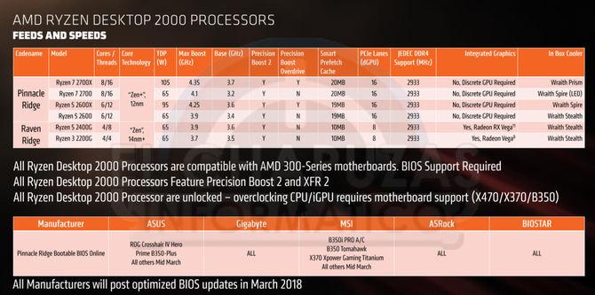 AMD Ryzen 2000 - wielki wyciek informacji o nowej platformie [2]