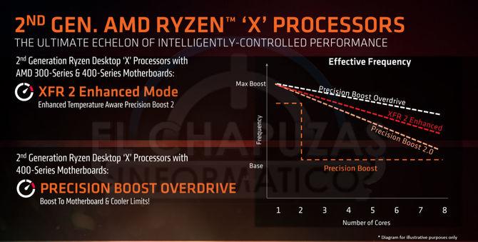 AMD Ryzen 2000 - wielki wyciek informacji o nowej platformie [5]