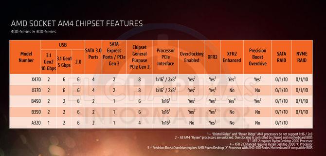 AMD Ryzen 2000 - wielki wyciek informacji o nowej platformie [6]