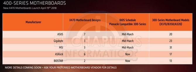 AMD Ryzen 2000 - wielki wyciek informacji o nowej platformie [7]