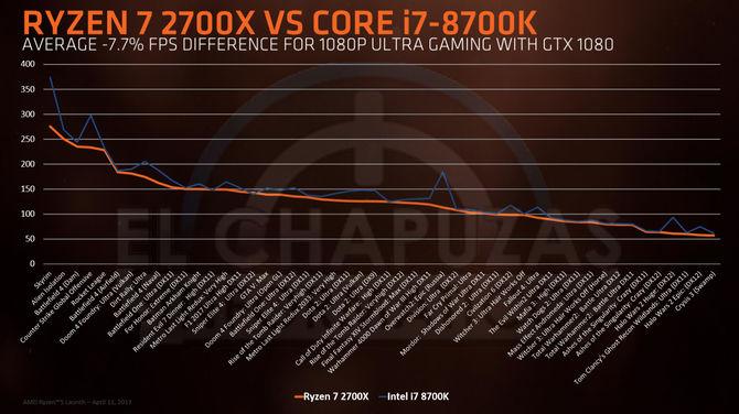 AMD Ryzen 2000 - wielki wyciek informacji o nowej platformie [9]