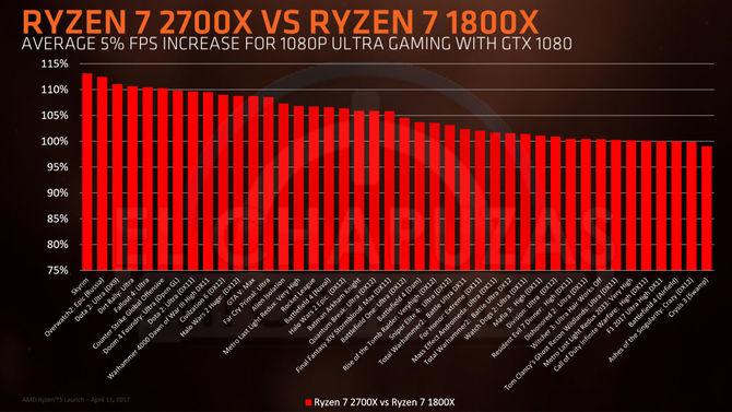 AMD Ryzen 2000 - wielki wyciek informacji o nowej platformie [10]