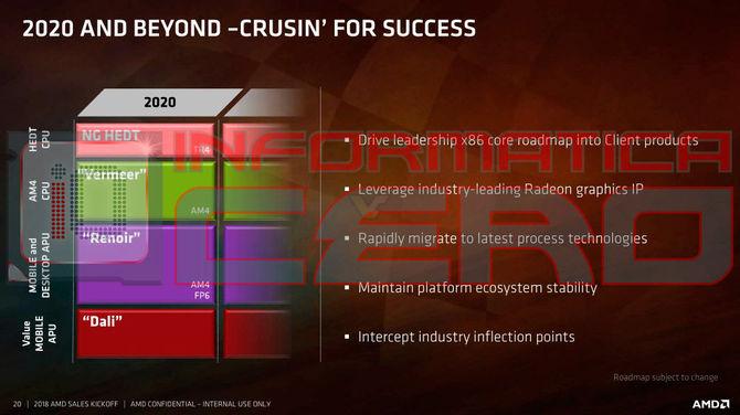 AMD Ryzen Threadripper 3000 mają zdominować rynek HEDT [1]