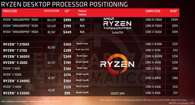 AMD Ryzen 2000 - procesory już dostępne w przedsprzedaży [8]