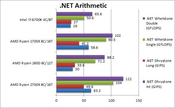 AMD Ryzen 7 2700X i Ryzen 5 2600 - kolejne wyniki wydajności [14]