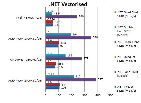 AMD Ryzen 7 2700X i Ryzen 5 2600 - kolejne wyniki wydajności [15]