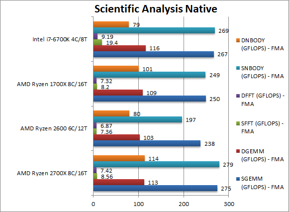 AMD Ryzen 7 2700X i Ryzen 5 2600 - kolejne wyniki wydajności [16]