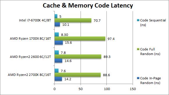 AMD Ryzen 7 2700X i Ryzen 5 2600 - kolejne wyniki wydajności [3]