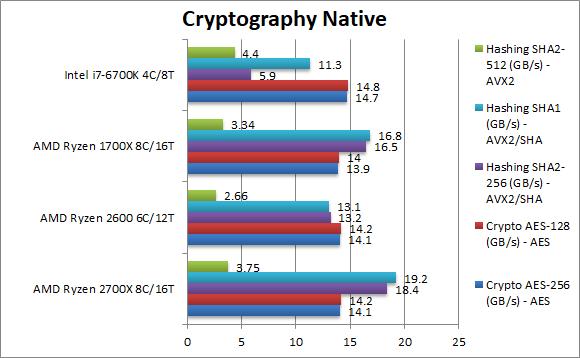 AMD Ryzen 7 2700X i Ryzen 5 2600 - kolejne wyniki wydajności [6]