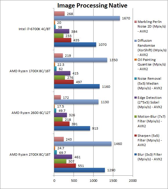AMD Ryzen 7 2700X i Ryzen 5 2600 - kolejne wyniki wydajności [7]