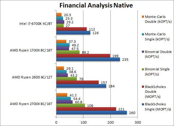 AMD Ryzen 7 2700X i Ryzen 5 2600 - kolejne wyniki wydajności [8]