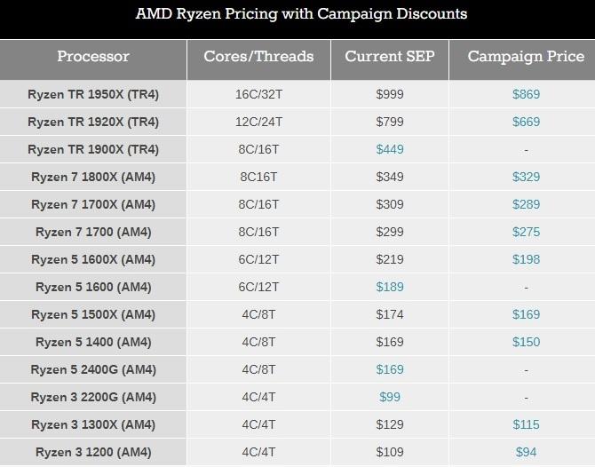AMD po raz kolejny obniża ceny procesorów Ryzen z serii 1000 [2]