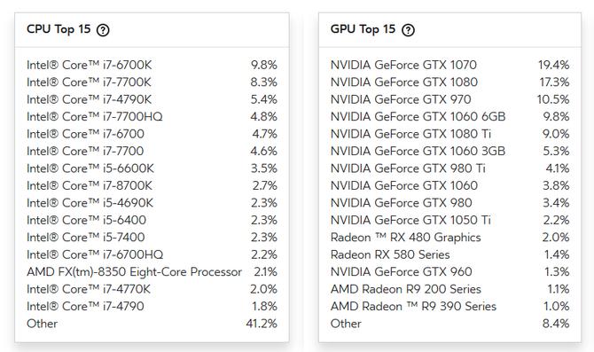 Gracze wirtualnej rzeczywistości trzymają z Intelem i NVIDIA [2]