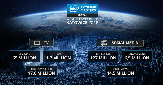 IEM 2018: katowicki Spodek odwiedziło 169 000 osób [2]