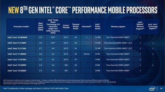 Intel Coffee Lake-H - oficjalna premiera 6-rdzeniowych CPU [6]