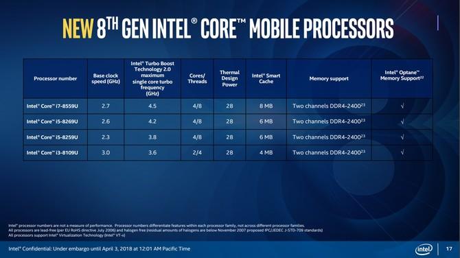 Intel Coffee Lake-U - 28W oraz Iris Plus Graphics w zestawie [2]