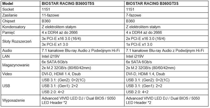 Biostar B360 - nowe gamingowe płyty główne zaprezentowane [5]
