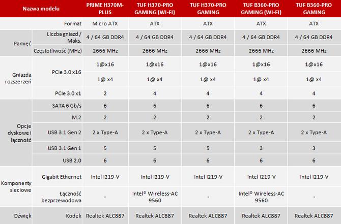 ASUS H370 i B360 - Producent chwali się nowymi płytami [2]