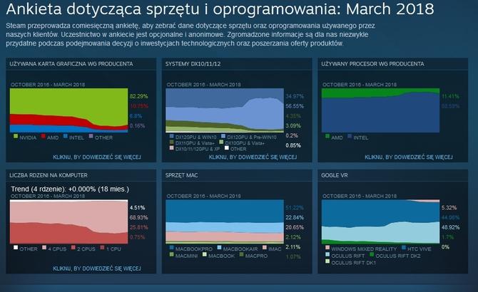 Steam rośnie w siłę - wzrost przychodów i coraz więcej gier [6]