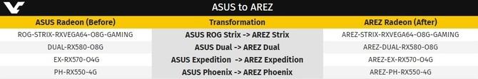 ASUS AREZ -będzie nowa marka dla kart graficznych AMD Radeon [2]