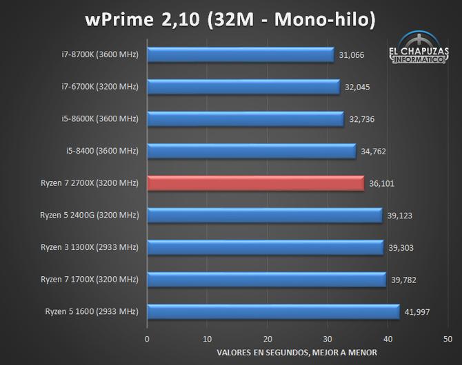 AMD Ryzen 7 2700X - Kolejne testy wydajności procesora [2]