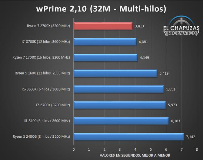 AMD Ryzen 7 2700X - Kolejne testy wydajności procesora [3]