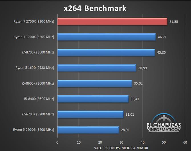 AMD Ryzen 7 2700X - Kolejne testy wydajności procesora [5]