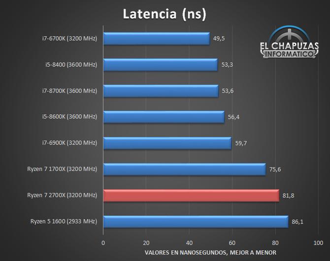 AMD Ryzen 7 2700X - Kolejne testy wydajności procesora [6]