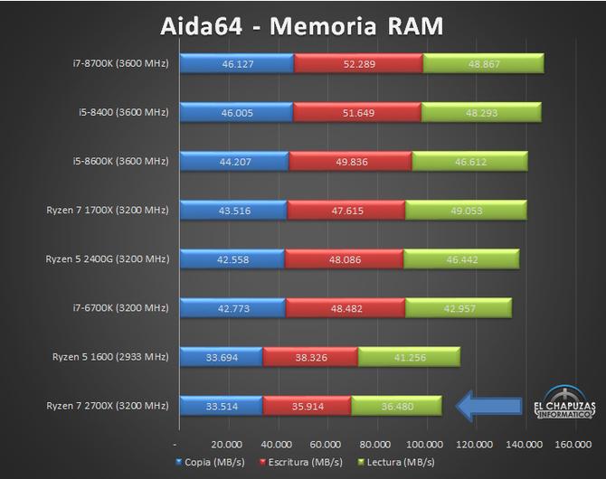 AMD Ryzen 7 2700X - Kolejne testy wydajności procesora [7]