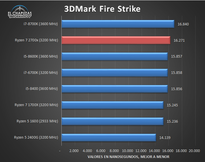 AMD Ryzen 7 2700X - Kolejne testy wydajności procesora [8]