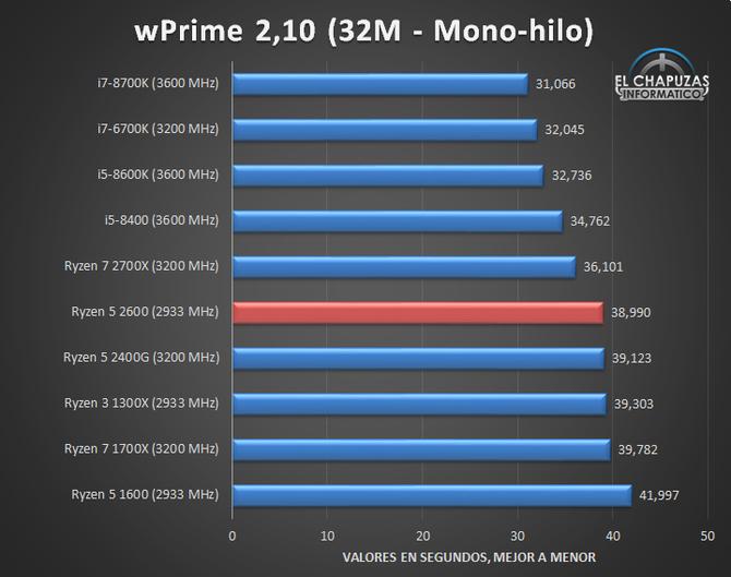 AMD Ryzen 5 2600 - Nowy zestaw przedpremierowych wyników [4]