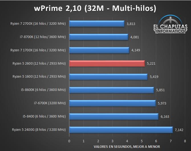 AMD Ryzen 5 2600 - Nowy zestaw przedpremierowych wyników [5]