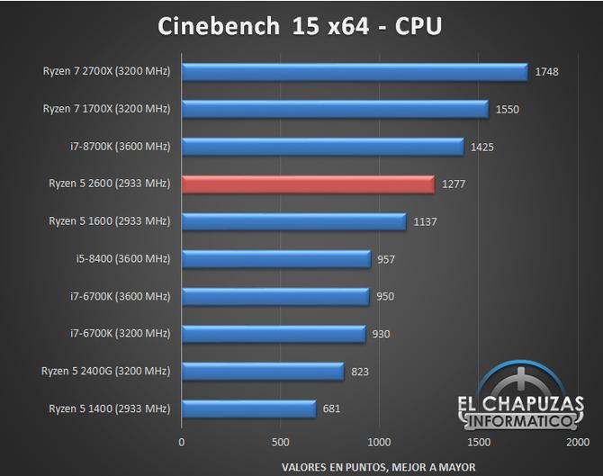 AMD Ryzen 5 2600 - Nowy zestaw przedpremierowych wyników [6]