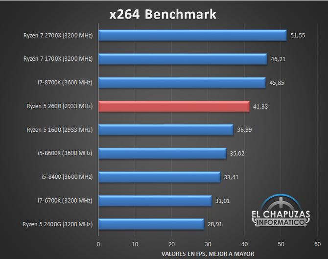 AMD Ryzen 5 2600 - Nowy zestaw przedpremierowych wyników [7]