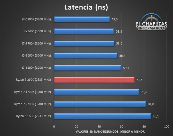 AMD Ryzen 5 2600 - Nowy zestaw przedpremierowych wyników [8]