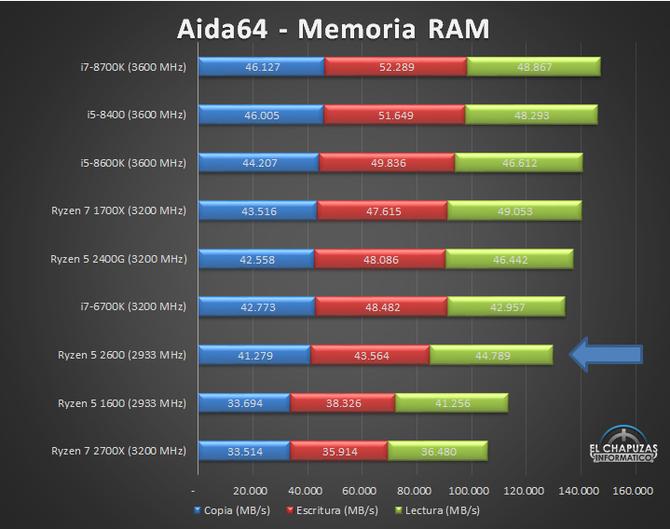 AMD Ryzen 5 2600 - Nowy zestaw przedpremierowych wyników [9]