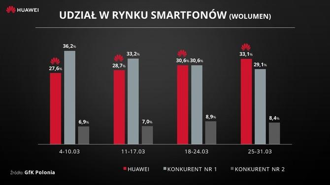 Huawei nowym liderem na rynku smartfonów w Polsce [1]
