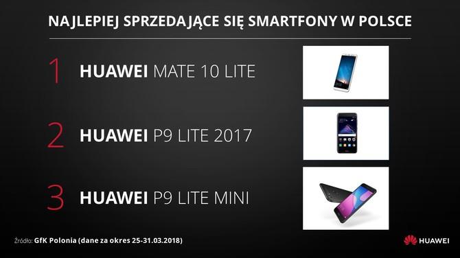 Huawei nowym liderem na rynku smartfonów w Polsce [2]