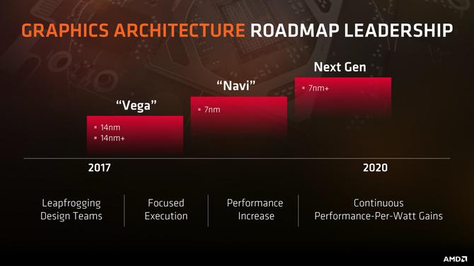 AMD Navi będzie architekturą dla średniej klasy GPU [1]
