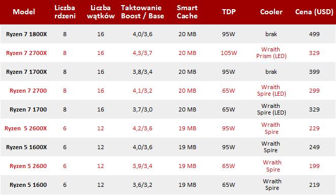 AMD Ryzen 7 2700X i Ryzen 5 2600X Specyfikacja, ceny i testy [nc16]