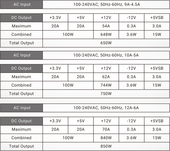 Antec HCG Gold - Nowe modularne zasilacze dedykowane graczom [3]
