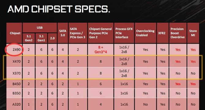AMD przygotowuje chipset Z490 z dodatkowymi liniami PCIe? [1]