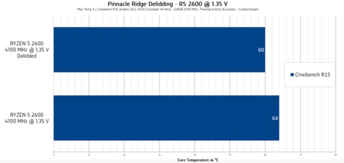 AMD Ryzen 2000 - skalpowanie chipów ryzykowne i nieopłacalne [3]
