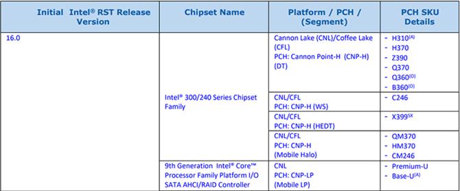 Intel Z370 nie będzie obsługiwał procesorów Cannon Lake?  [2]